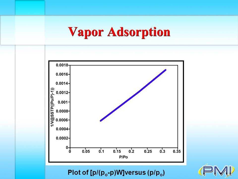 Plot of [p/(po-p)W]versus (p/po)